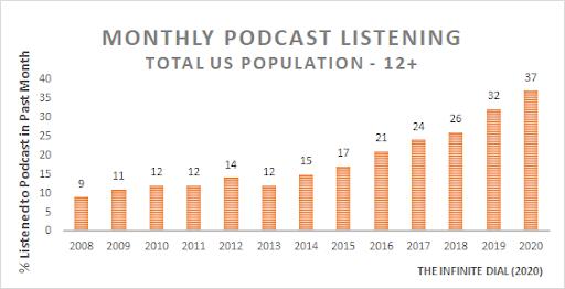 podcast - 10 Podcasting Statistics Anybody Should Know